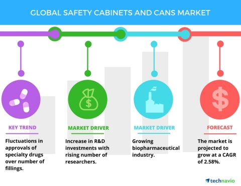 Technavio has published a new market research report on the global safety cabinets and cans market from 2017-2021. (Graphic: Business Wire)