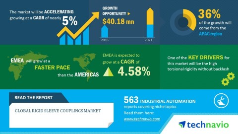 Technavio has published a new market research report on the global rigid sleeve couplings market from 2017-2021. (Graphic: Business Wire)