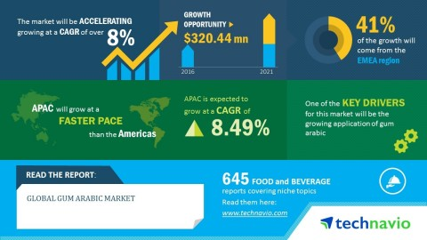 research of gum market $2,50000 | report forecast the global chewing gum market to grow at cagrs of cagr of 564% over 2014-2019 global chewing gum market to grow at cagrs of cagr of 564% over the period 2014-2019.
