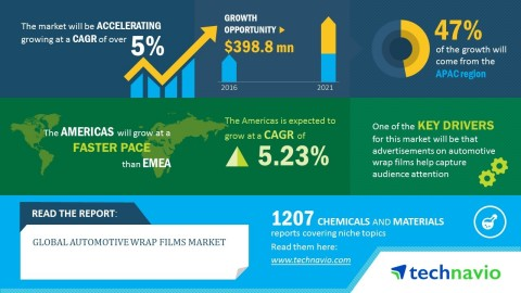 Technavio has published a new market research report on the global automotive wrap films market from ...