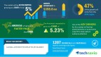 Technavio has published a new market research report on the global automotive wrap films market from 2017-2021. (Graphic: Business Wire)
