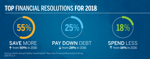 Top Financial Resolutions for 2018 (Graphic: Business Wire)