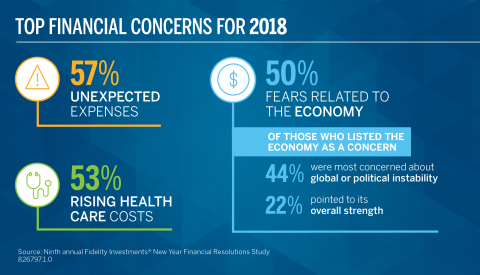 Top Financial Concerns for 2018 (Graphic: Business Wire)
