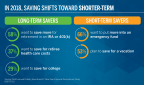 In 2018, Savings Shifts Toward Shorter-Term (Graphic: Business Wire)
