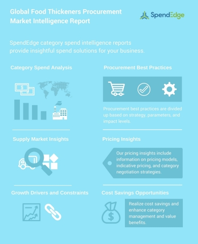 Global Food Thickeners Procurement Market Intelligence Report (Graphic: Business Wire)