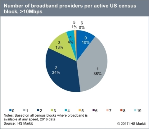Number of broadband providers per active US census block, >10 Mbps. Source: IHS Markit