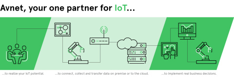 Avnet offers a full suite of IoT services to help customers overcome the challenges and navigate the complexity associated with the IoT ecosystem. (Graphic: Business Wire)