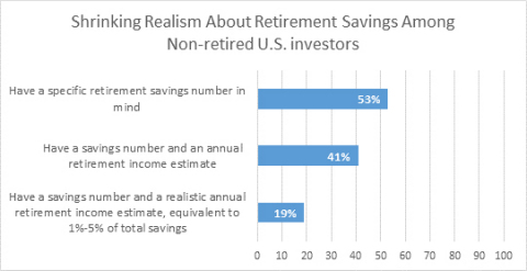 Caption: The Retirement Sieve? It's Hard for Non Retired Investors to Figure Out What They'll Need In Retirement (Graphic: Business Wire)