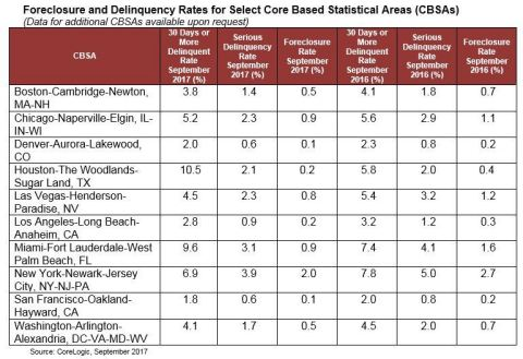 CoreLogic Foreclosure and Delinquency Rates for Select Core Based Statistical Areas (CBSAs), featuring September 2017 Data. (Graphic: Business Wire)