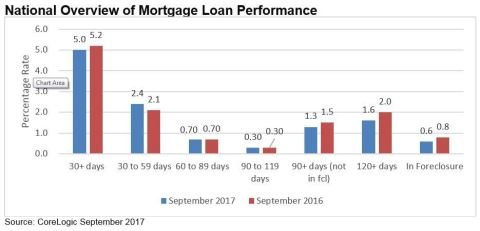 CoreLogic National Overview of Mortgage Loan Performance, featuring September 2017 Data. (Graphic: B ...