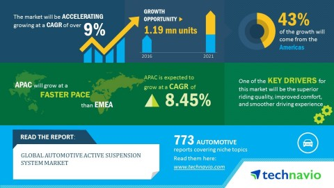 Technavio has published a new market research report on the global automotive active suspension syst ...