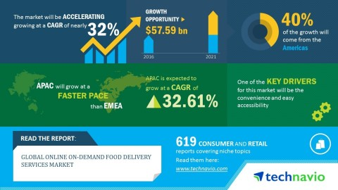 Technavio has published a new market research report on the global online on-demand food delivery services market from 2017-2021. (Graphic: Business Wire)