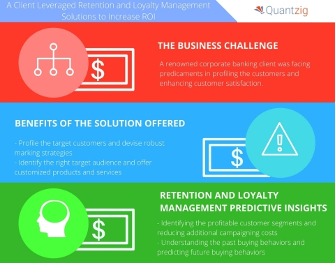A Leading Corporate Banking Firm Leverages Retention and Loyalty Management Solutions (Graphic: Business Wire)