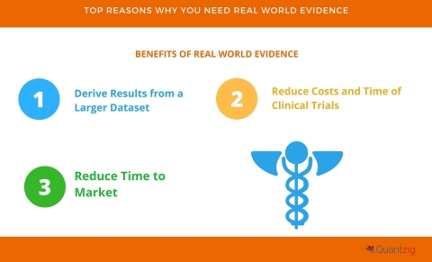 5 Compelling Reasons Why You Need Real World Evidence (Graphic: Business Wire)