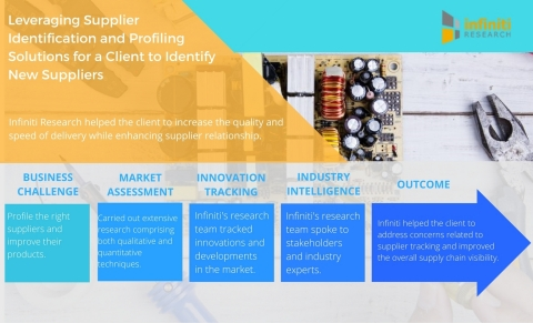 Leveraging Supplier Identification and Profiling Solutions for a Global Thermal Interface Materials Manufacturer to Identify New Suppliers (Graphic: Business Wire)