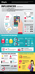 Infographic: Understanding the psychology behind why consumers follow, listen and trust Influencers and ultimately act upon their recommendation
