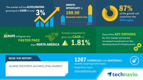 Technavio has published a new market research report on the global polyvinyl alcohol from 2017-2021. (Graphic: Business Wire)