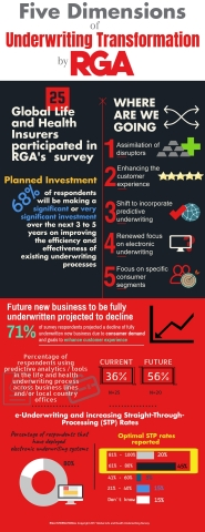 RGA Five Dimensions of Underwriting Transformation (Graphic: Business Wire)