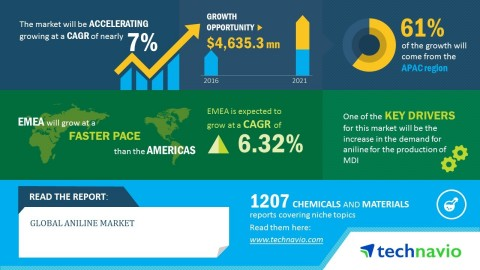 Technavio has published a new market research report on the global aniline market from 2017-2021. (Graphic: Business Wire)