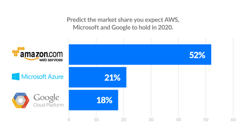 By 2020, Amazon will grow 18 percent to claim more than half of the market for cloud services, yet Microsoft Azure and Google Cloud Platform will enjoy explosive growth: 200 and 800 percent respectively. (Graphic: Business Wire)