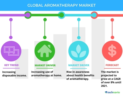 Technavio has published a new market research report on the global aromatherapy market from 2017-2021. (Graphic: Business Wire)