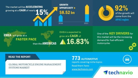 Technavio has published a new market research report on the global motorcycle engine management systems market from 2017-2021. (Graphic: Business Wire)