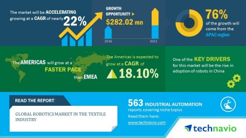 Technavio has published a new market research report on the global robotics market in the textile industry from 2017-2021. (Graphic: Business Wire)