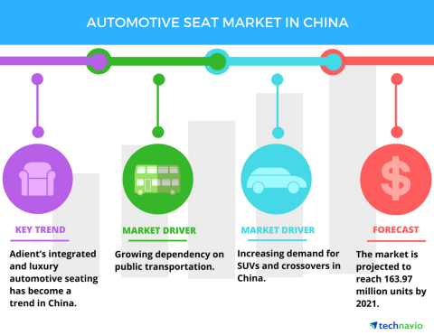 Technavio has announced the release of their 'Automotive Seat Market in China' report (Graphic: Business Wire)