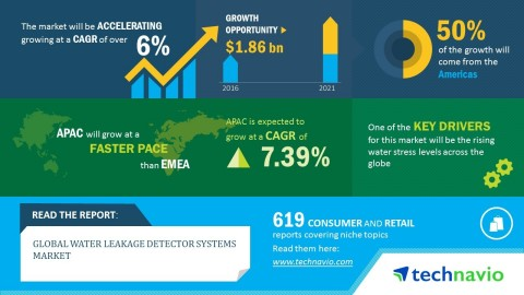 Technavio has published a new market research report on the global water leakage detector systems market from 2017-2021. (Graphic: Business Wire)