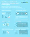 Global Pharmaceutical Analytical Testing Services Procurement Market Intelligence Report (Graphic: Business Wire)