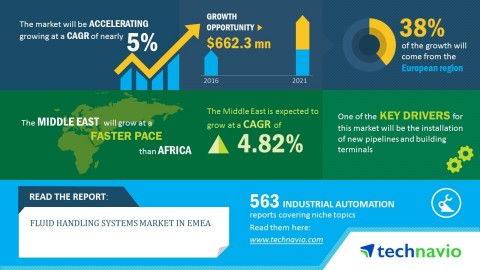 Technavio has published a new market research report on the fluid handling systems market in EMEA fr ...