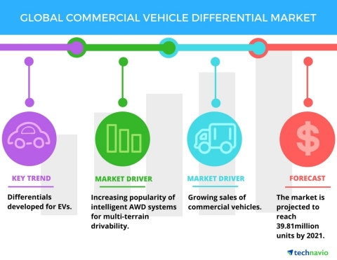Technavio has published a new market research report on the global commercial vehicle differential m ...