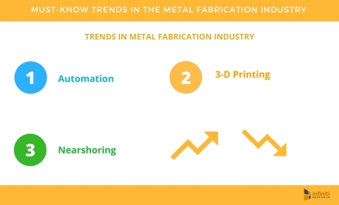 4 Must-know Trends in the Metal Fabrication Industry (Graphic: Business Wire)