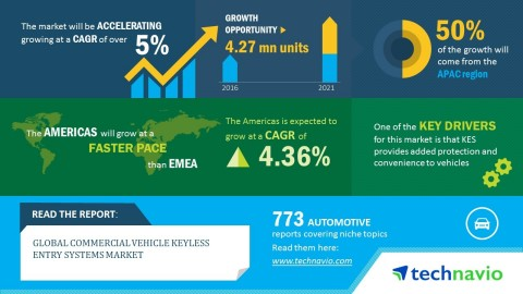 Technavio has published a new market research report on the global commercial vehicle keyless entry  ...