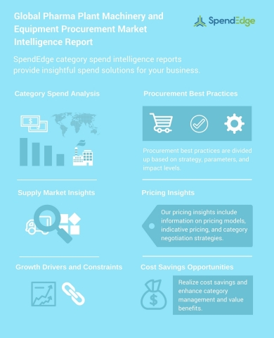 Global Pharma Plant Machinery and Equipment Procurement Market Intelligence Report (Graphic: Business Wire)