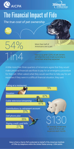 True Cost of Pet Ownership Infographic (Graphic: Business Wire)