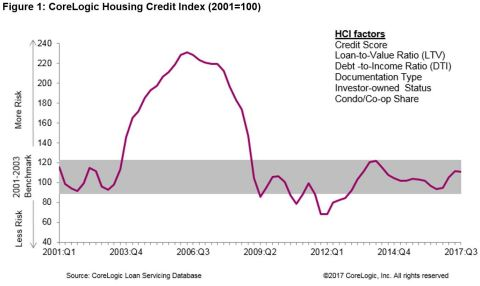 Figure 1: CoreLogic Housing Credit Index, Q3 2017 (Graphic: Business Wire)