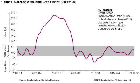 Figure 1: CoreLogic Housing Credit Index, Q3 2017 (Graphic: Business Wire)