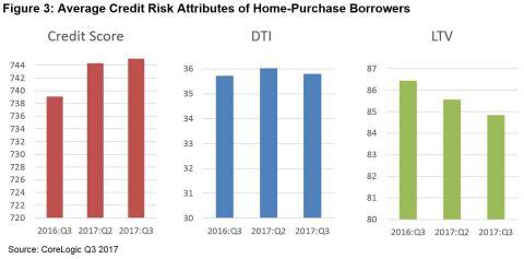 Figure 3: CoreLogic Average Credit Risk Attributes of Home-Purchase Borrowers, Q3 2017 (Graphic: Business Wire)
