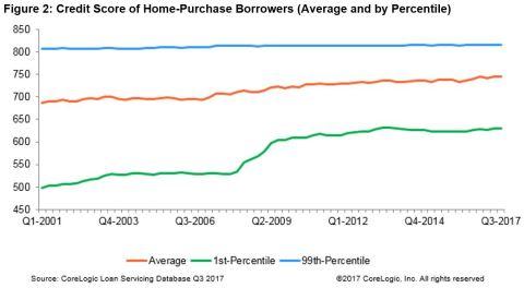 Figure 2: CoreLogic Credit Score of Home-Purchase Borrowers, Q3 2017 (Graphic: Business Wire)