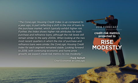 Quote from Dr. Frank Nothaft, chief economist for CoreLogic, commenting on Housing Credit Scores, Q3 2017 (Graphic: Business Wire)
