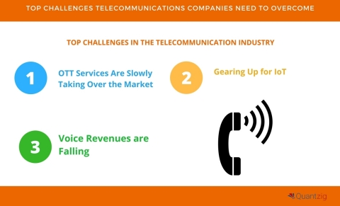 Top Challenges Telecommunications Companies Need to Overcome. (Graphic: Business Wire)