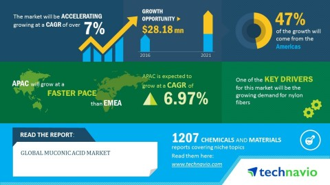 Technavio has published a new market research report on the global muconic acid market from 2017-202 ...