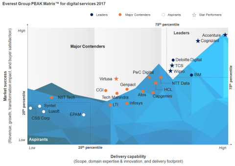 Accenture Recognized as Overall Leader and a Star Performer in Everest Group Report for Digital Services (Graphic: Business Wire)