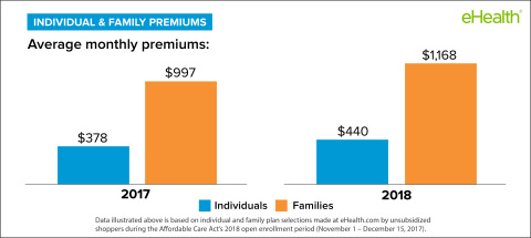 Average 2018 premiums for unsubsidized individuals and families. (Graphic: Business Wire)