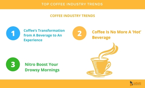 What Is Brewing in The Coffee Industry Here Are the Top 4 Coffee Industry Trends (Graphic: Business  ...