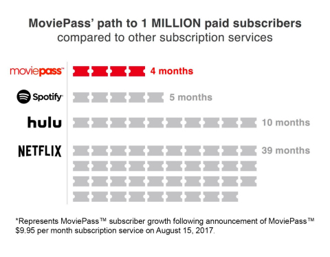 MoviePass' path to 1 MILLION paid subscribers (Photo: Business Wire)