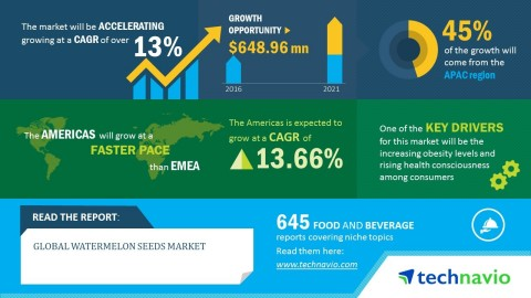 Technavio has published a new market research report on the global watermelon seeds market from 2017-2021. (Graphic: Business Wire)