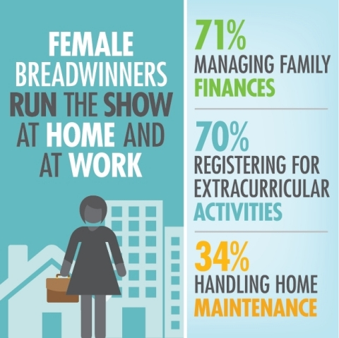 Female breadwinners run the show at home and at work. (Graphic: Business Wire)