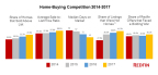 Home-Buying Competition 2014-2017 (Graphic: Business Wire)